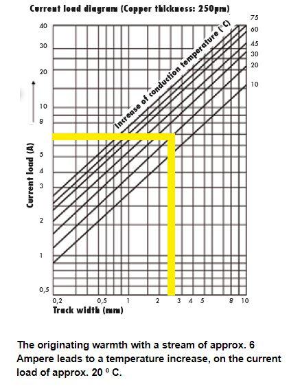 High Current Jumper Current Capacity
