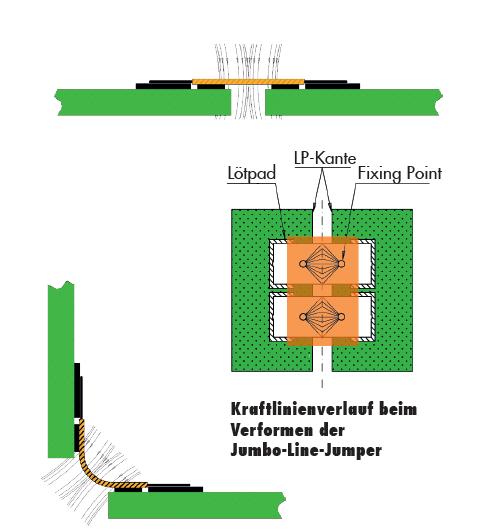 Jumbo Line Jumper Kraftlinienverlauf