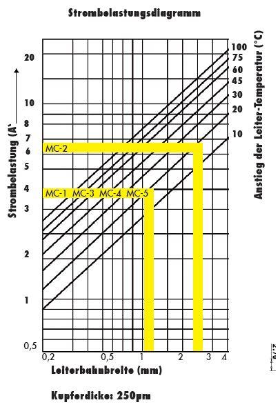 Strombelastungsdiagramm
