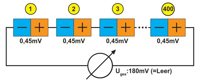 Messprinzip der Tanksensoren
